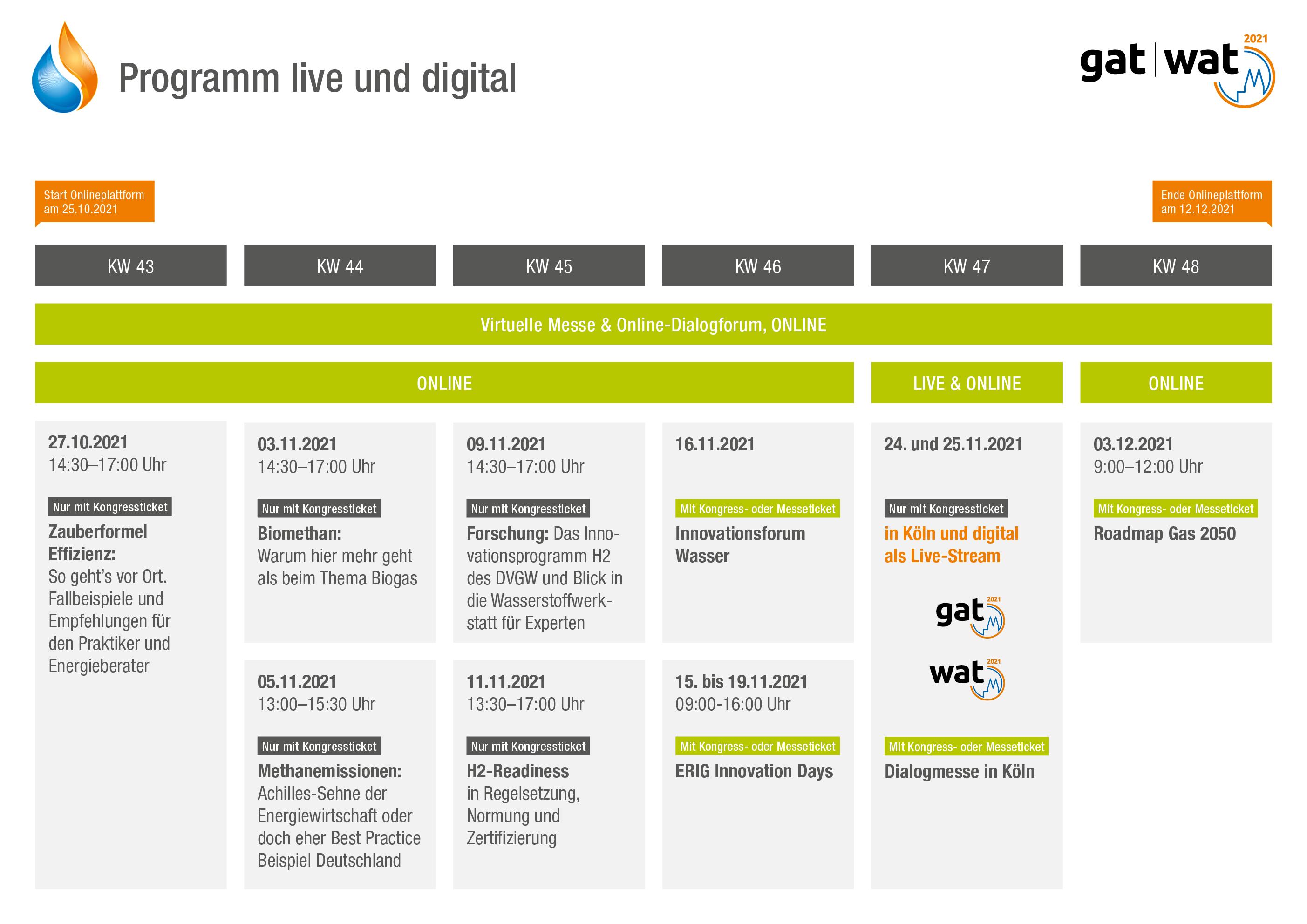Programmübersicht gat | wat 2021 live und online